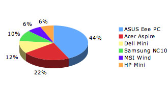 Netbook Twitter poll results