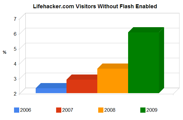 Flash's Decline on Lifehacker, from 2006 to 2010
